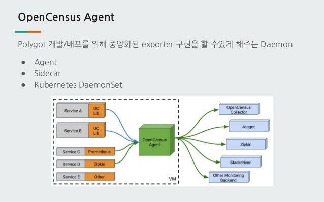 OpenCensus Agent Polygot 개발/배포를 위해 중앙화된 exporter 구현을 할 수있게 해주는 Daemon ● Agent ● Sidecar ● Kubernetes DaemonSet