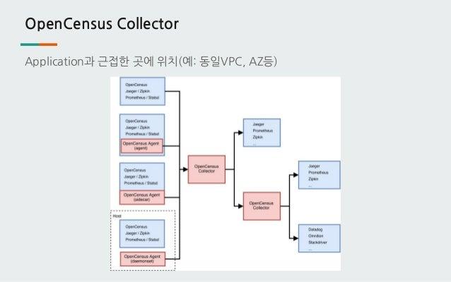 OpenCensus Collector Application과 근접한 곳에 위치(예: 동일VPC, AZ등)