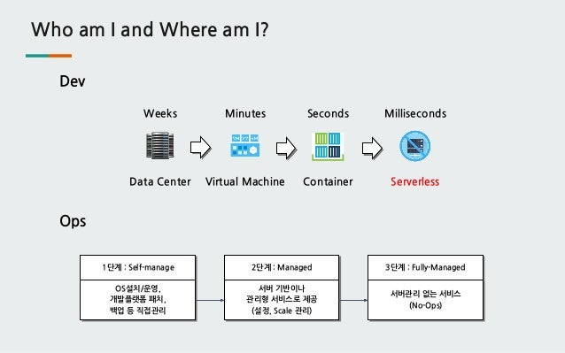 Who am I and Where am I? Ops Data Center Virtual Machine Container Serverless Weeks Minutes Seconds Milliseconds Dev 1단계 :...