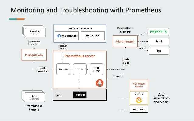Monitoring and Troubleshooting with Prometheus