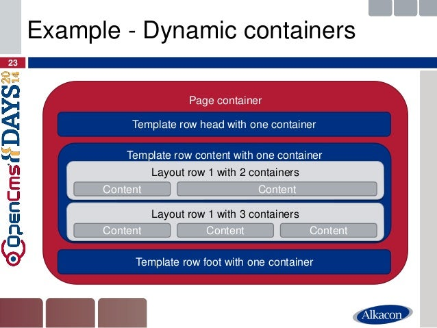 23  Example - Dynamic containers  Page container  Template row head with one container  Template row foot with one contain...