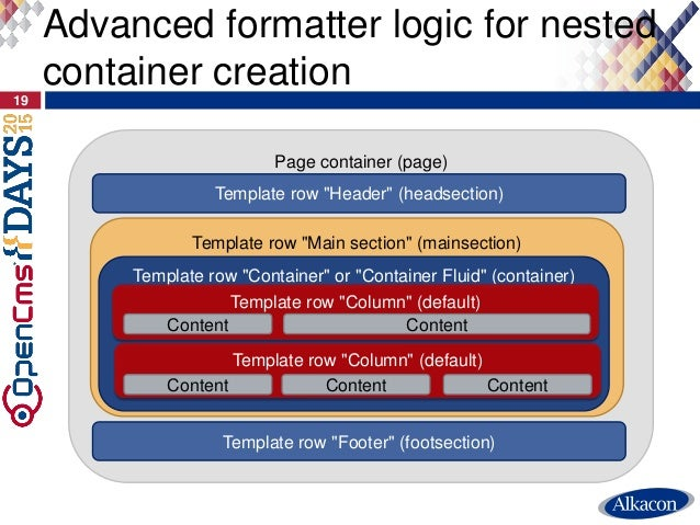"""Advanced formatter logic for nested container creation 19 Page container (page) Template row """"Header"""" (headsection) Templa..."""