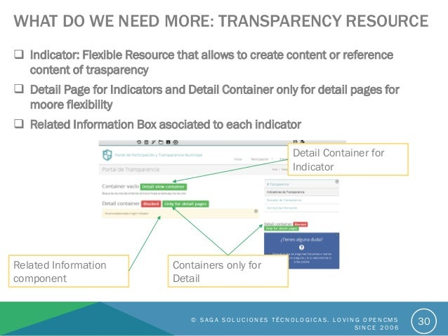 WHAT DO WE NEED MORE: TRANSPARENCY RESOURCE  Indicator: Flexible Resource that allows to create content or reference cont...