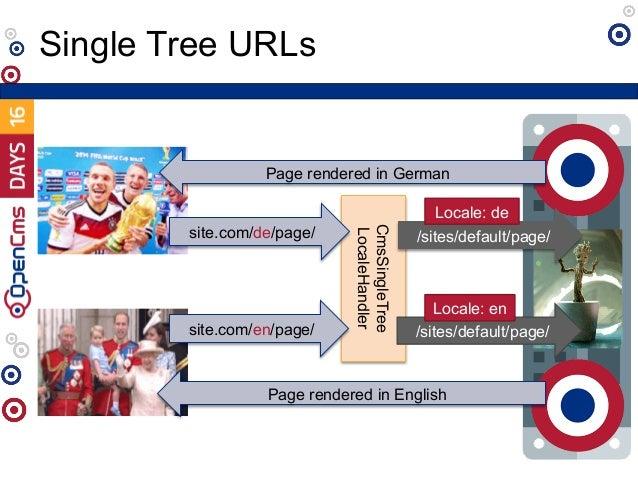 Single Tree URLs CmsSingleTree LocaleHandler /sites/default/page/ Locale: de site.com/de/page/ Page rendered in German /si...
