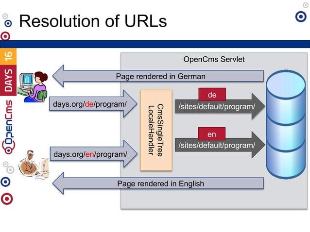 OpenCms Servlet Resolution of URLs CmsSingleTree LocaleHandler /sites/default/program/ de /sites/default/program/ en days....