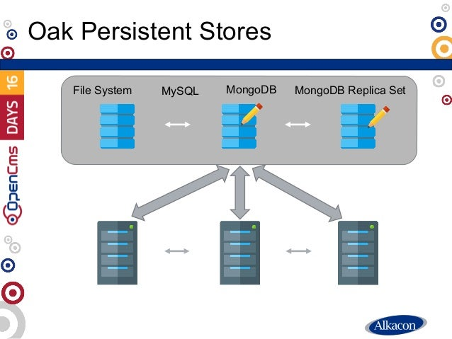 Oak Persistent Stores MongoDBFile System MySQL MongoDB Replica Set