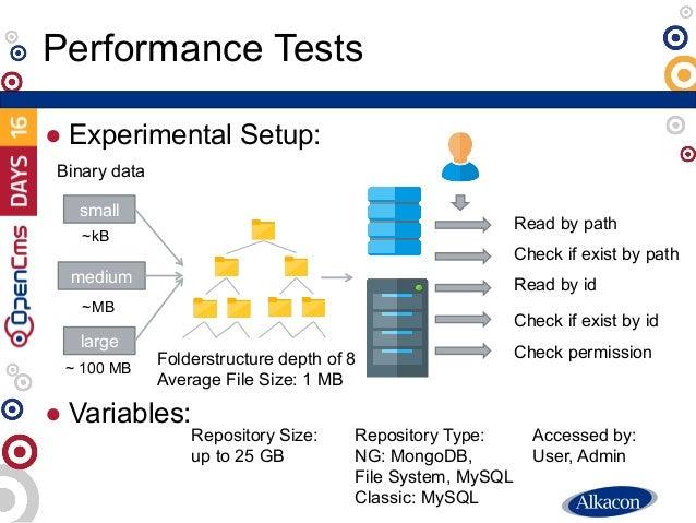 ● Experimental Setup: ● Variables: Performance Tests small medium large Folderstructure depth of 8 Average File Size: 1 MB...