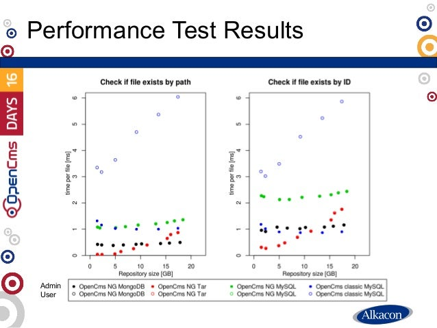 Performance Test Results Admin User