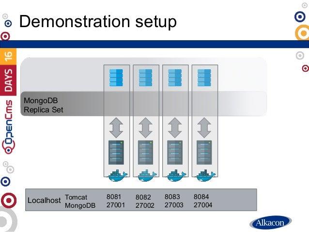 Demonstration setup MongoDB Replica Set Localhost 8081 27001 8082 27002 8083 27003 8084 27004 Tomcat MongoDB