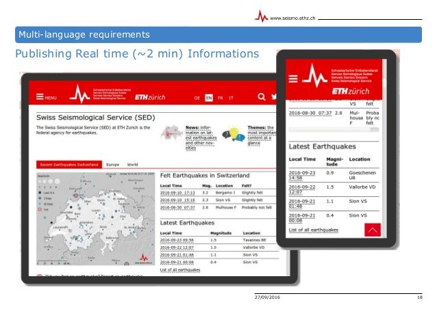 Publishing Real time (~2 min) Informations 27/09/2016 18 Multi-language requirements
