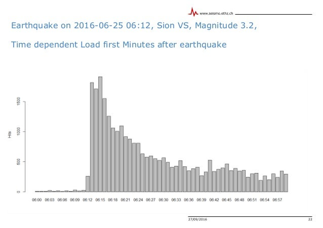 Earthquake on 2016-06-25 06:12, Sion VS, Magnitude 3.2, Time dependent Load first Minutes after earthquake Max Load: Gbit/...