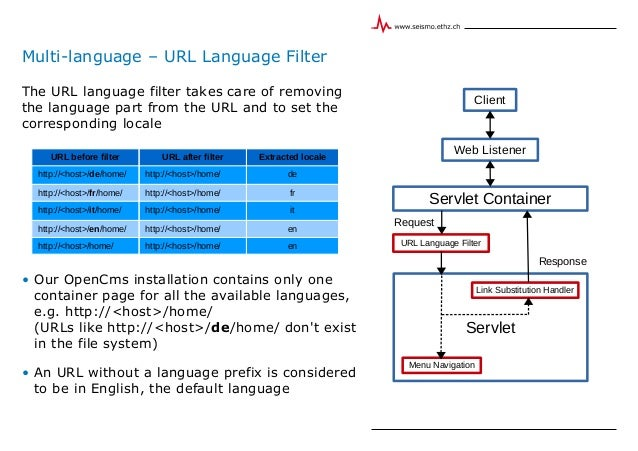 Multi-language – URL Language Filter The URL language filter takes care of removing the language part from the URL and to ...