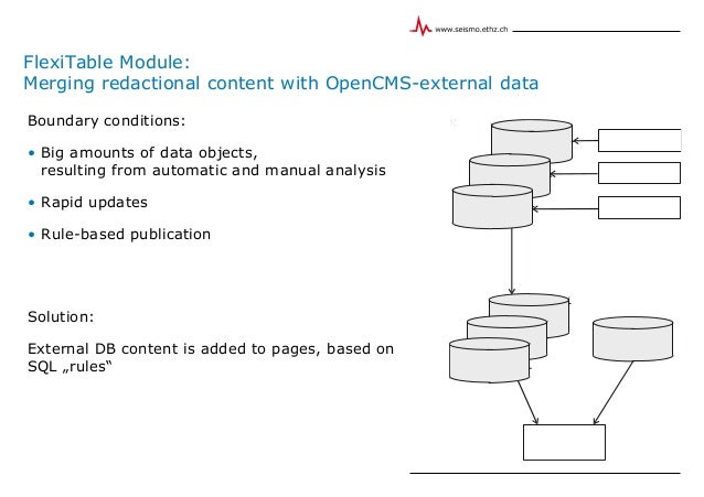 FlexiTable Module: Merging redactional content with OpenCMS-external data aut omated ana lysis softwar es ear th quakes ob...