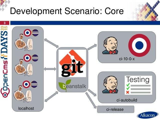 Development Scenario: Core 3 localhost ci-autobuild ci-10-0-x ci-release