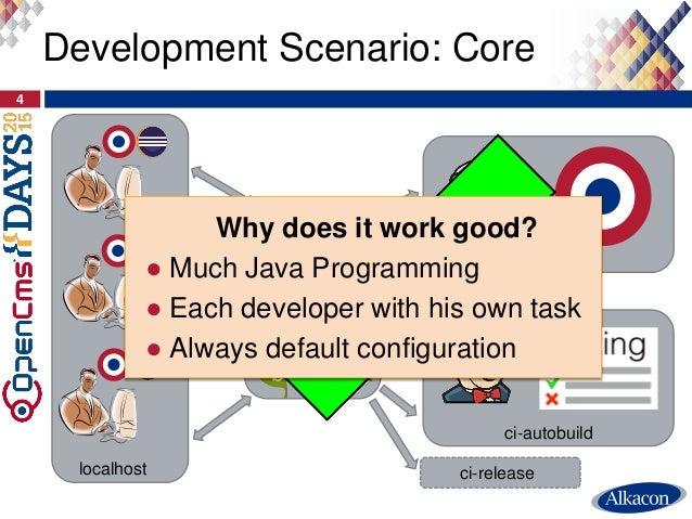 Development Scenario: Core 4 localhost ci-autobuild ci-10-0-x ci-release Why does it work good? ● Much Java Programming ● ...