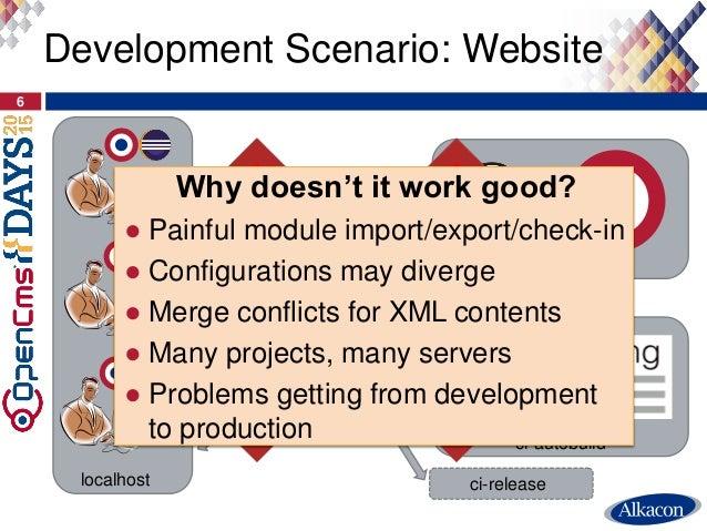 ci-autobuild ci-10-0-x ci-release Development Scenario: Website 6 localhost Why doesn't it work good? ● Painful module imp...