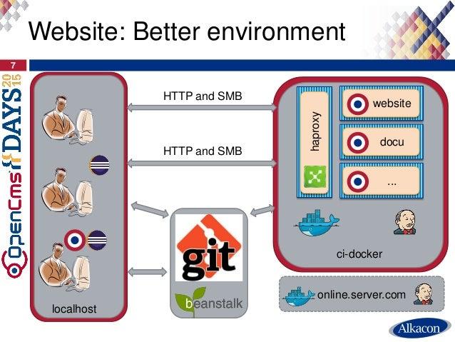 7 Website: Better environment localhost website docu haproxy ci-docker ... online.server.com HTTP and SMB HTTP and SMB