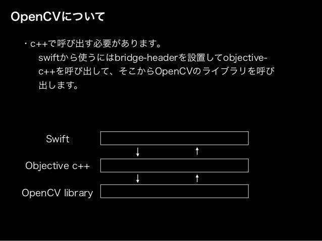 OpenCVについて ・c++で呼び出す必要があります。 swiftから使うにはbridge-headerを設置してobjective- c++を呼び出して、そこからOpenCVのライブラリを呼び 出します。 OpenCV library Ob...