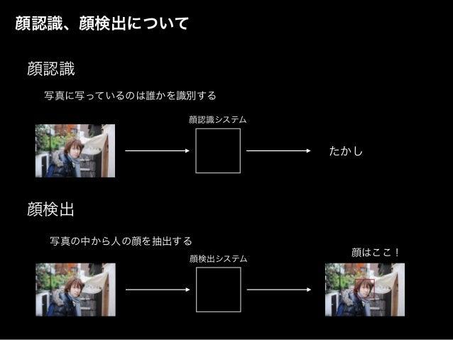 顔認識、顔検出について 顔認識 顔検出 たかし 顔認識システム 顔検出システム 写真に写っているのは誰かを識別する 写真の中から人の顔を抽出する 顔はここ!