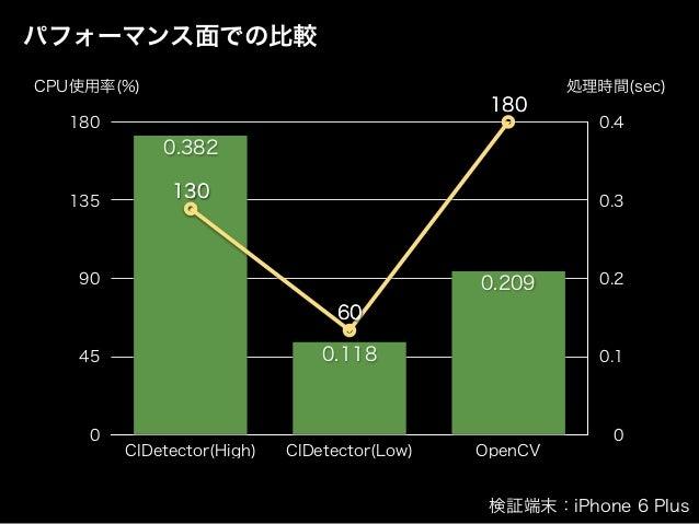 パフォーマンス面での比較 0 0.1 0.2 0.3 0.4 0 45 90 135 180 CIDetector(High) CIDetector(Low) OpenCV 0.209 0.118 0.382 180 60 130130 60 ...