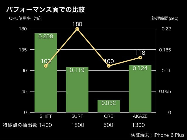 パフォーマンス面での比較 0 0.055 0.11 0.165 0.22 0 45 90 135 180 SHIFT SURF ORB AKAZE 0.124 0.032 0.119 0.208 118 100 180 100100 180 1...