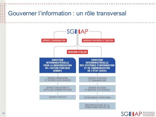 10 Gouverner l'information : un rôle transversal