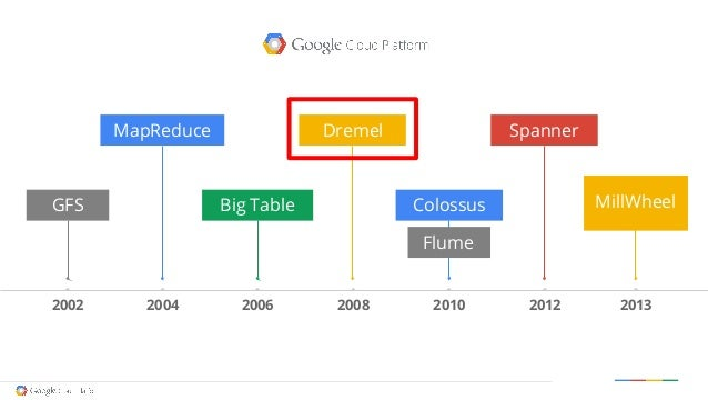 An indepth look at Google BigQuery Architecture by Felipe