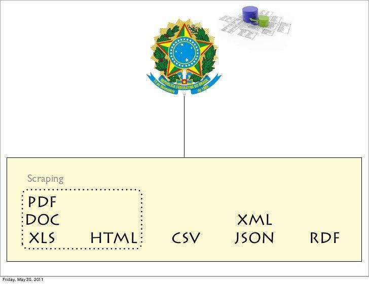 Scraping          PDF          DOC                       XML          XLS          HTML   CSV   JSON   RDFFriday, May 20, ...