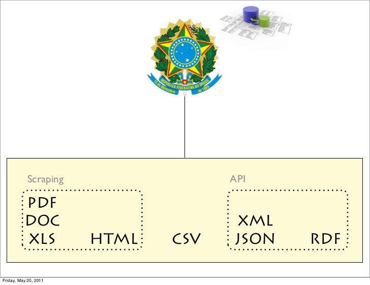 Scraping                 API          PDF          DOC                       XML          XLS          HTML   CSV   JSON  ...