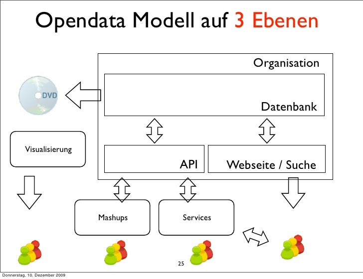 Opendata Modell auf 3 Ebenen                                                           Organisation                       ...