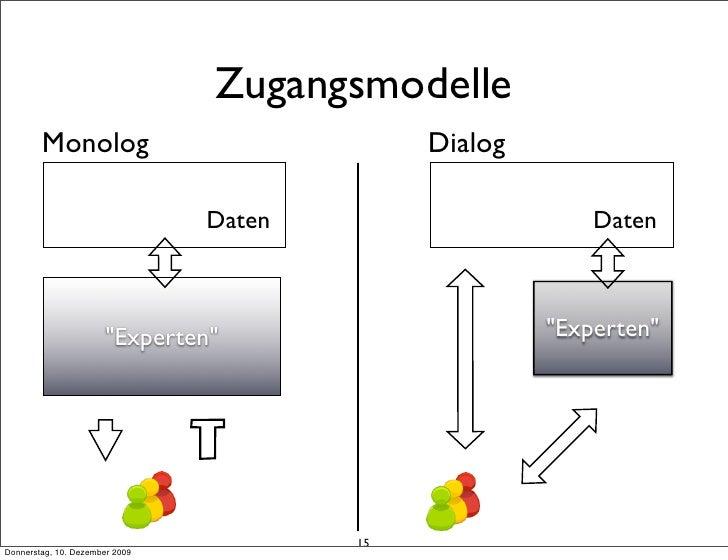 Zugangsmodelle         Monolog                              Dialog                                  Daten                 ...