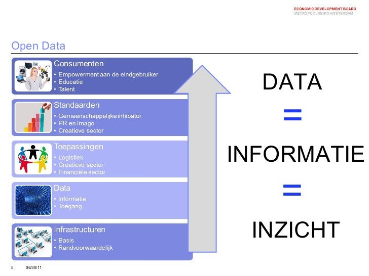 Open Data 06/30/11 DATA INFORMATIE INZICHT = =