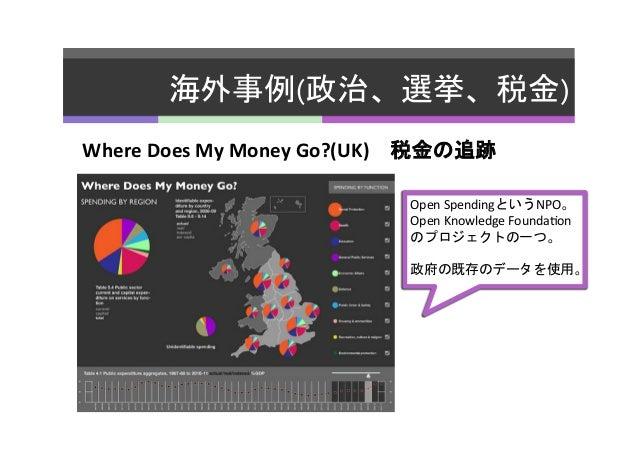 海外事例(政治、選挙、税金)   Where  Does  My  Money  Go?(UK) 税金の追跡   Open  SpendingというNPO。   Open  Knowledge  Founda...
