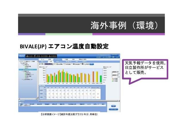 海外事例(環境)   BIVALE(JP)  エアコン温度自動設定      天気予報データを使用。   日立製作所がサービス   として販売。