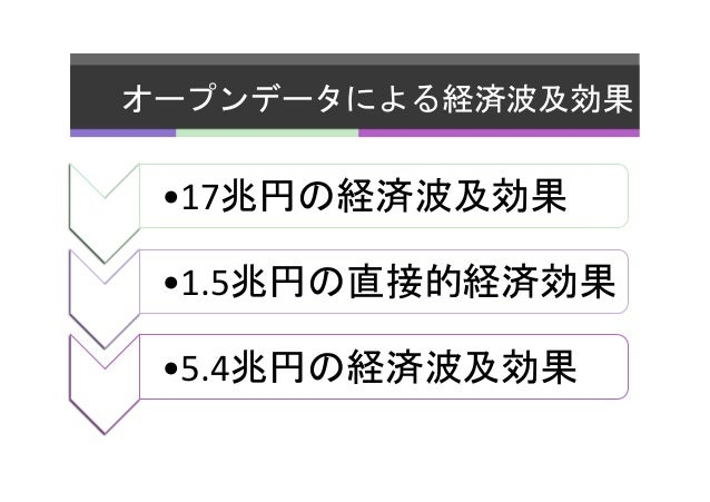 オープンデータによる経済波及効果   EU   •17兆円の経済波及効果   日本   •1.5兆円の直接的経済効果   日本   •5.4兆円の経済波及効果