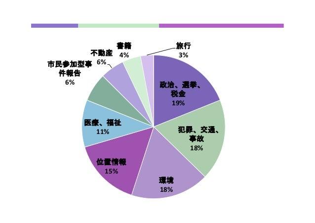 政治、選挙、 税金   19%   犯罪、交通、 事故   18%   環境   18%   位置情報   15%   医療、福祉   11%   市民参加型事 件報告   6%   不動産   6%  ...