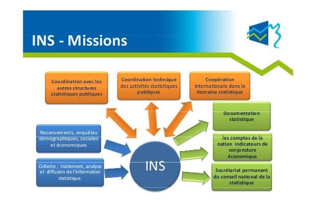 Open Data INS Tunisie- 2012 Slide 3