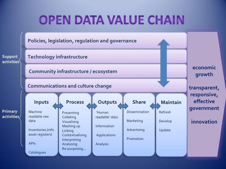 OpenData Value Chain<br />economic growth<br />transparent, responsive, effective government<br />innovation<br />Policies...