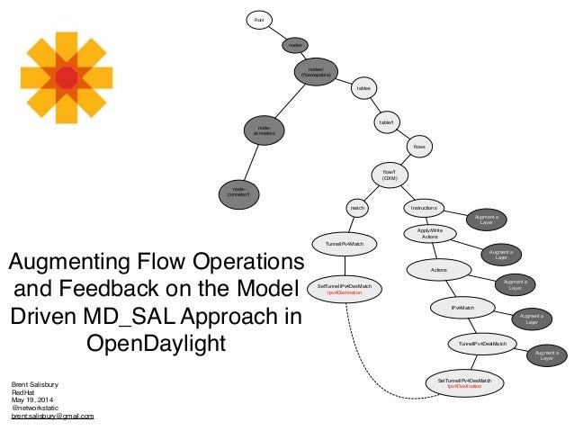 Augmenting Flow Operations and Feedback on the Model Driven MD_SAL Approach in OpenDaylight Augment a Layer Augment a Laye...