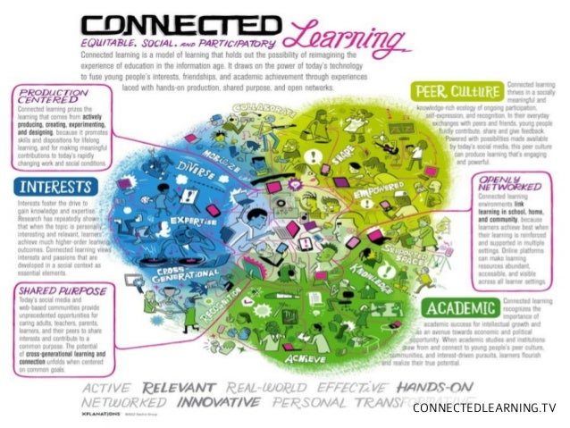 CONNECTEDLEARNING.TV