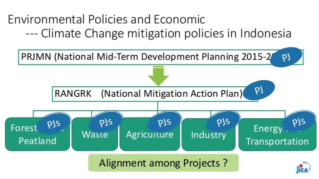 Environmental Policies and Economic --- Climate Change mitigation policies in Indonesia RANGRK (National Mitigation Action...