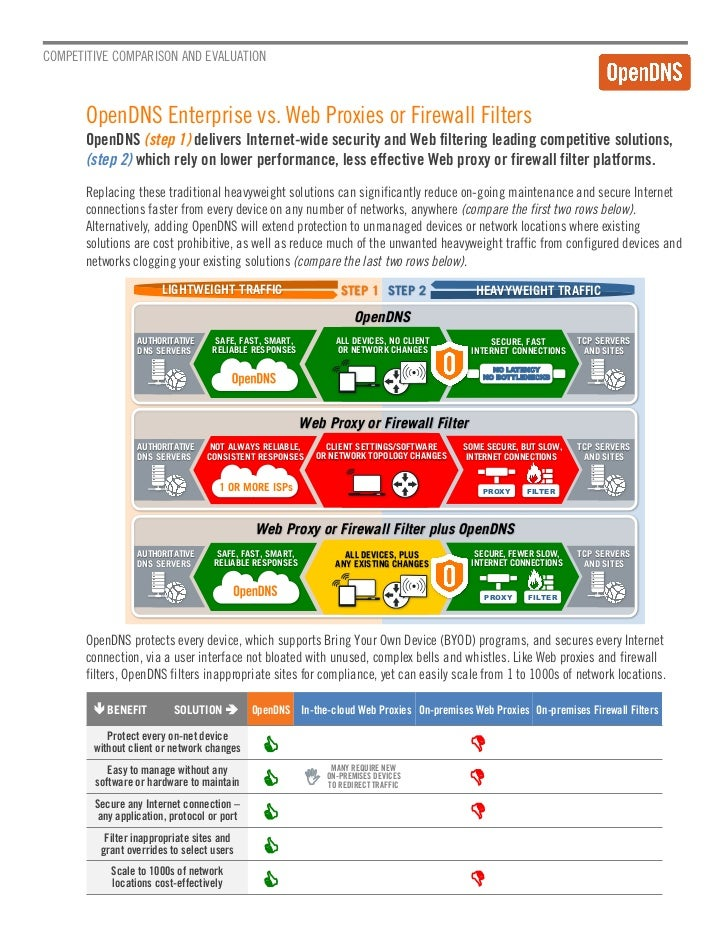 COMPETITIVE COMPARISON AND EVALUATION       OpenDNS Enterprise vs. Web Proxies or Firewall Filters       OpenDNS (step 1) ...
