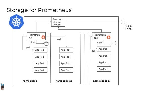 OpenEBS for Prometheus - Weekly Contributors Meet 5th