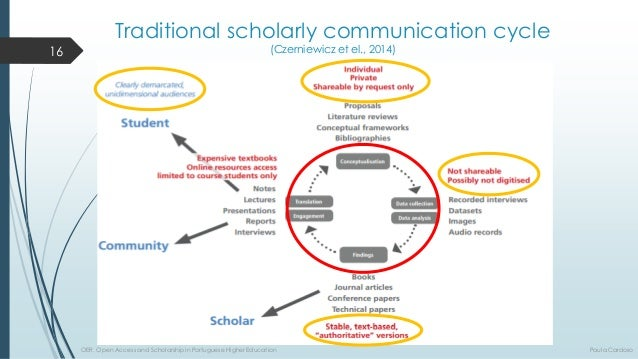 Traditionalscholarlycommunicationcycle(Czerniewiczetel., 2014) 16  OER, Open Access and Scholarship in Portuguese Higher E...