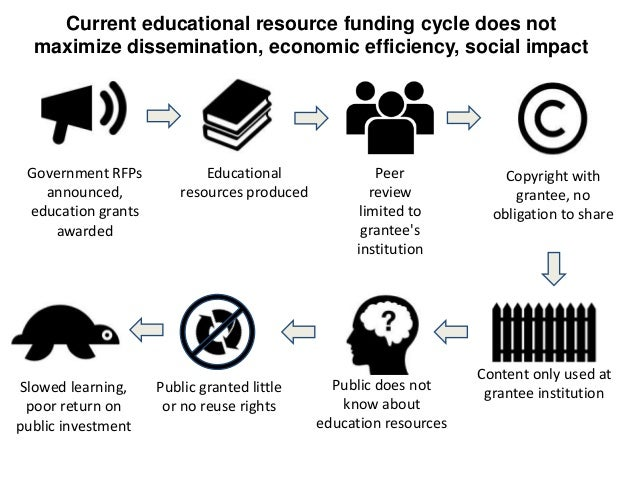 Current educational resource funding cycle does not maximize dissemination, economic efficiency, social impact  Government...