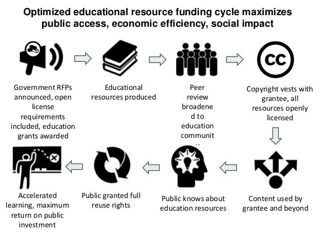 Optimized educational resource funding cycle maximizes public access, economic efficiency, social impact  Government RFPs ...