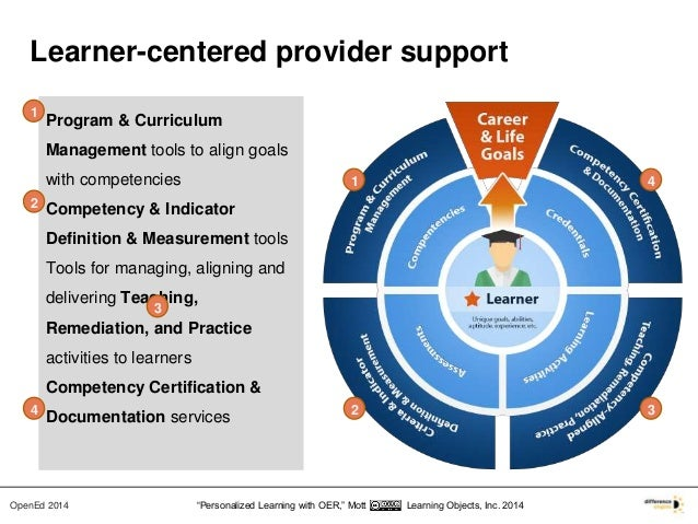 OpenEd 2014 -- Powering Personalized Learning with OER