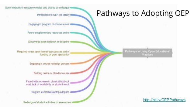 Pathways to Adopting OEP http://bit.ly/OEPPathways