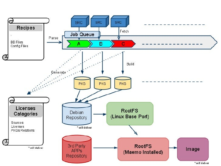 Open Embedded Build Process (One Page)