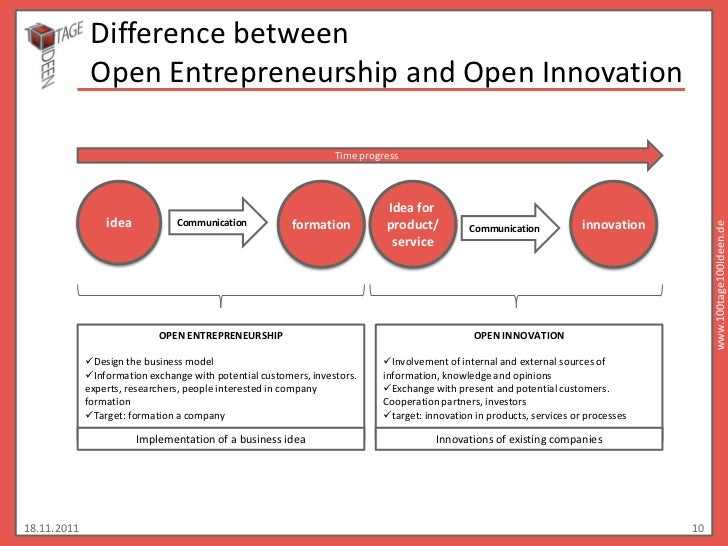 Difference between              Open Entrepreneurship and Open Innovation                                                 ...